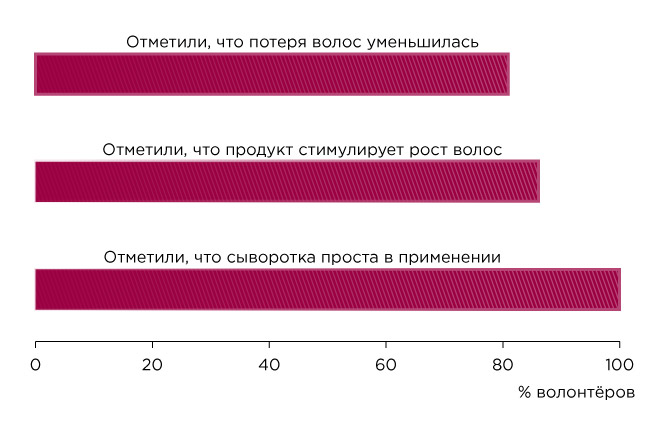 % волонтеров